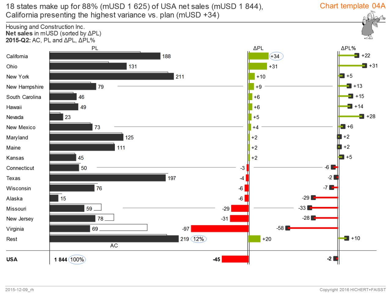 Multi tier bar charts hichertfaisst ibcs institute features alramifo Choice Image